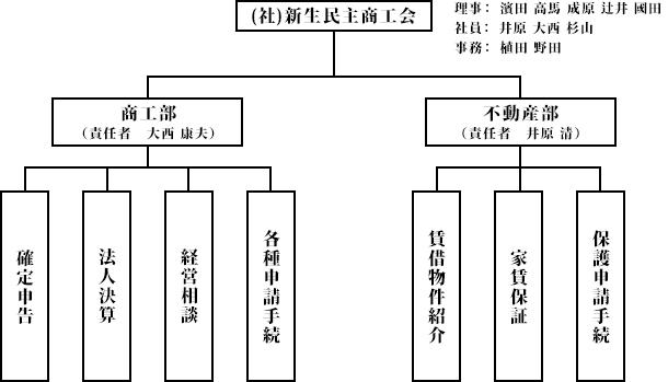 2015年度組織図